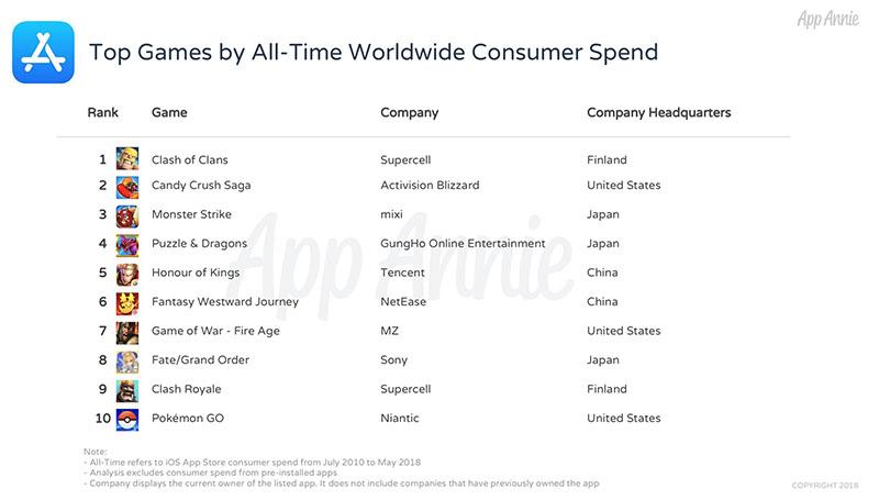 Meeste inkomsten App Store 2008-2010
