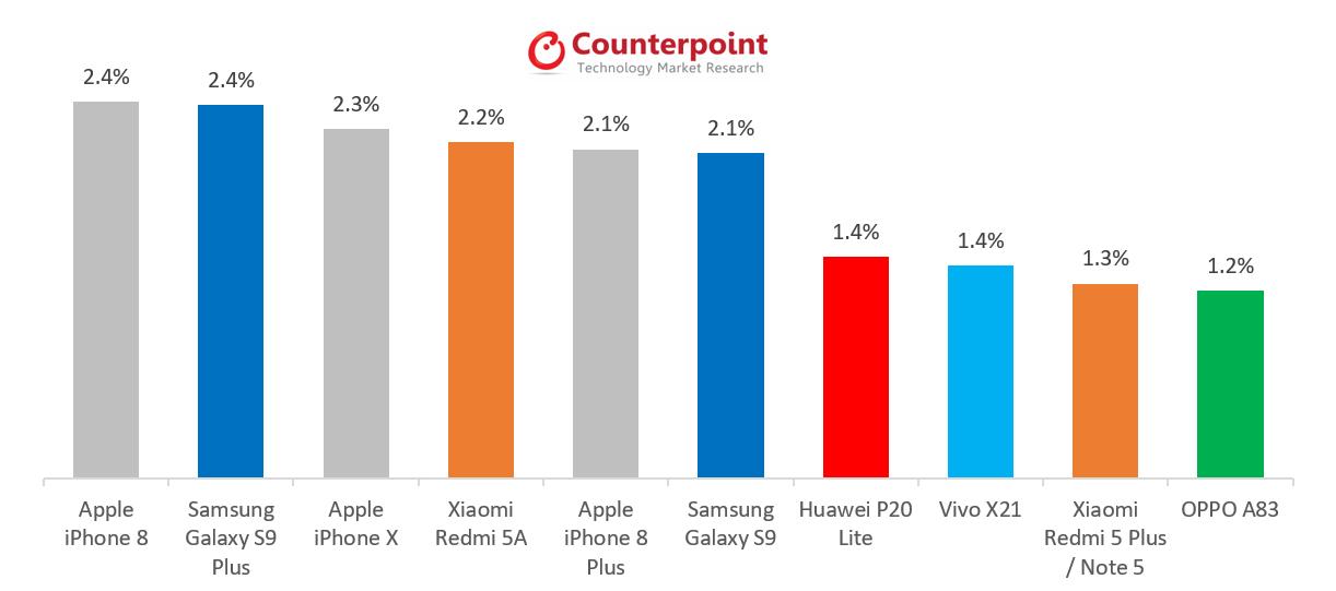 Bestverkochte smartphones mei 2018