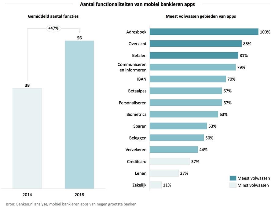 Aantal functionaliteiten van mobiel bankieren-apps