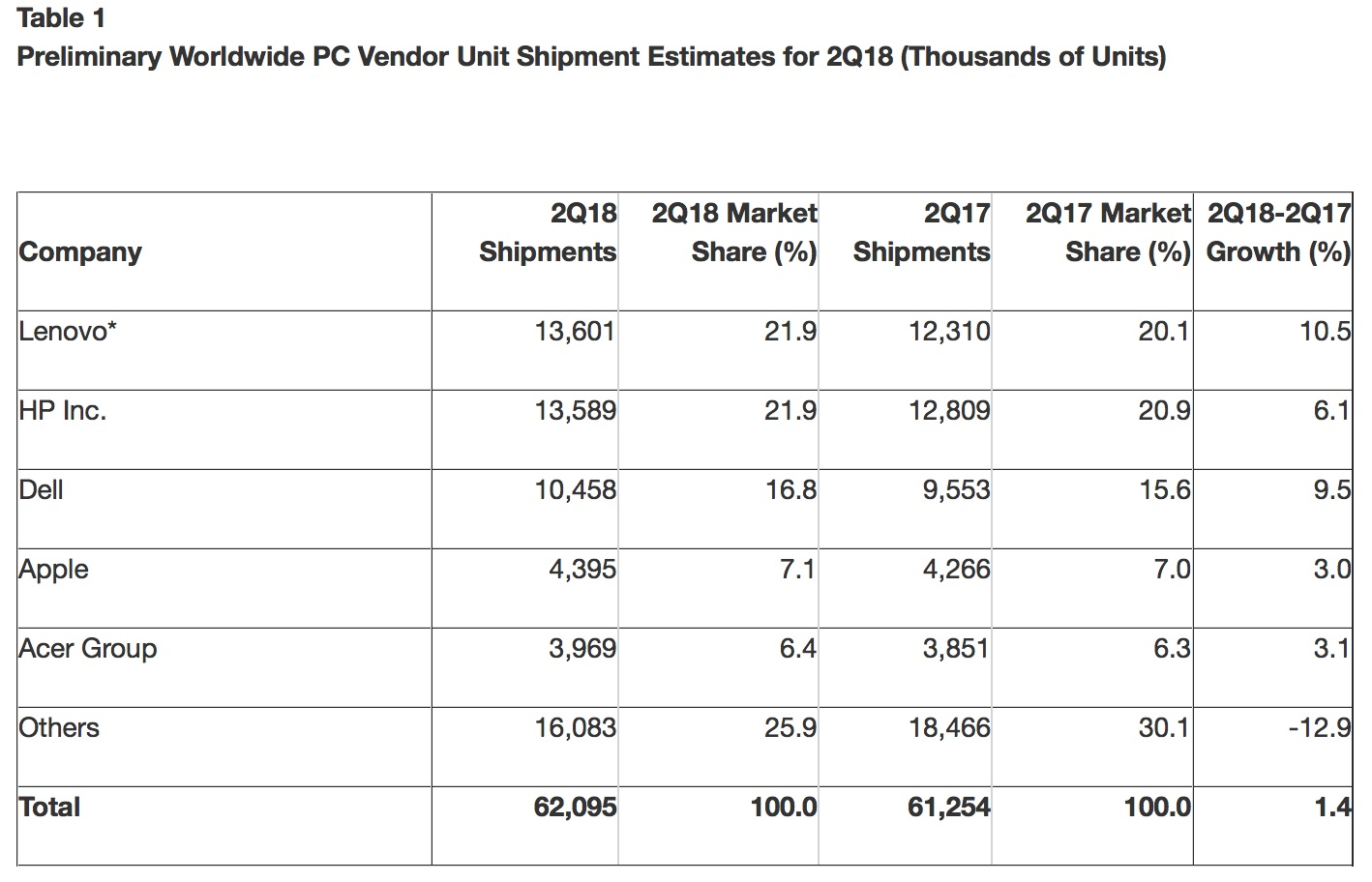 Tabel van verkopen Mac en pc in Q2 2018.