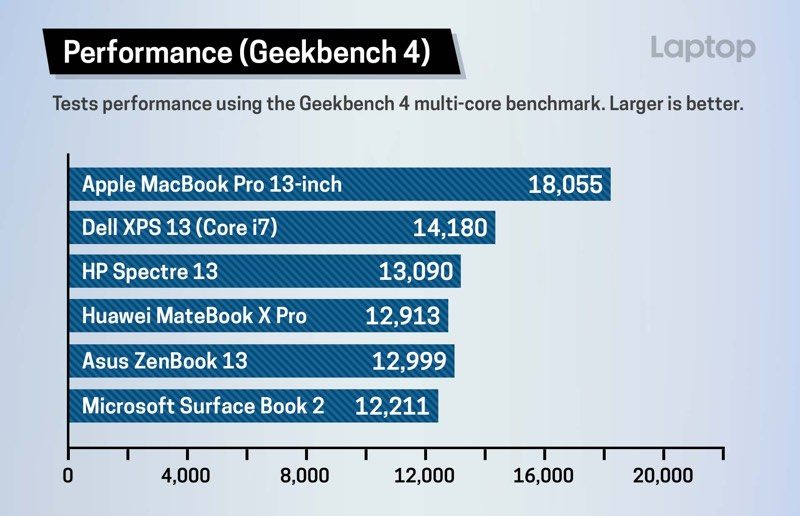 MacBook Pro Geekbench benchmark
