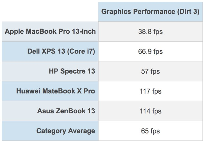 MacBook Pro grafische benchmark