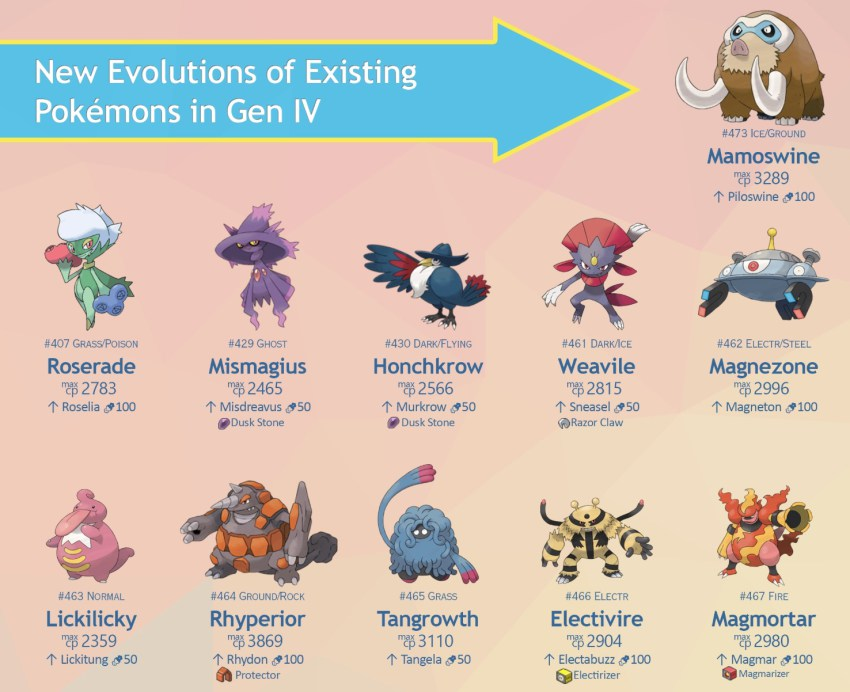 Pokémon Go generatie 4 evoluties