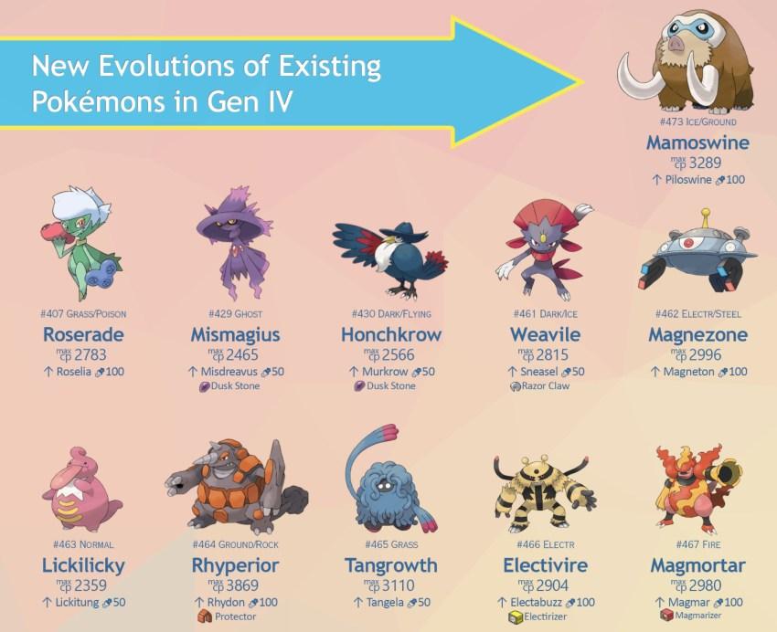 Pokémon Go generatie 4 evoluties