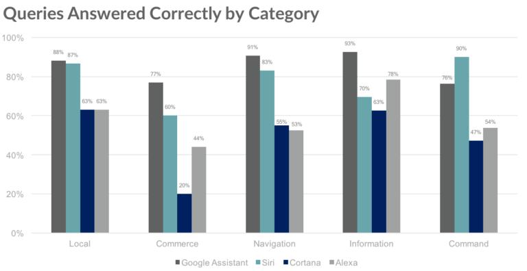 Test tussen assistenten per categorie.