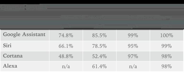 Tabel met resultaten van assistenten-test.