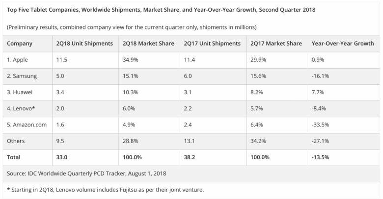 IDC tablet marktaandeel