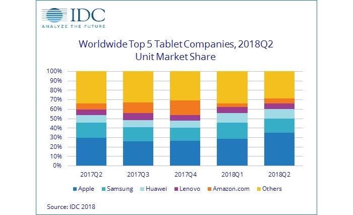 IDC Marktaandeel iPad