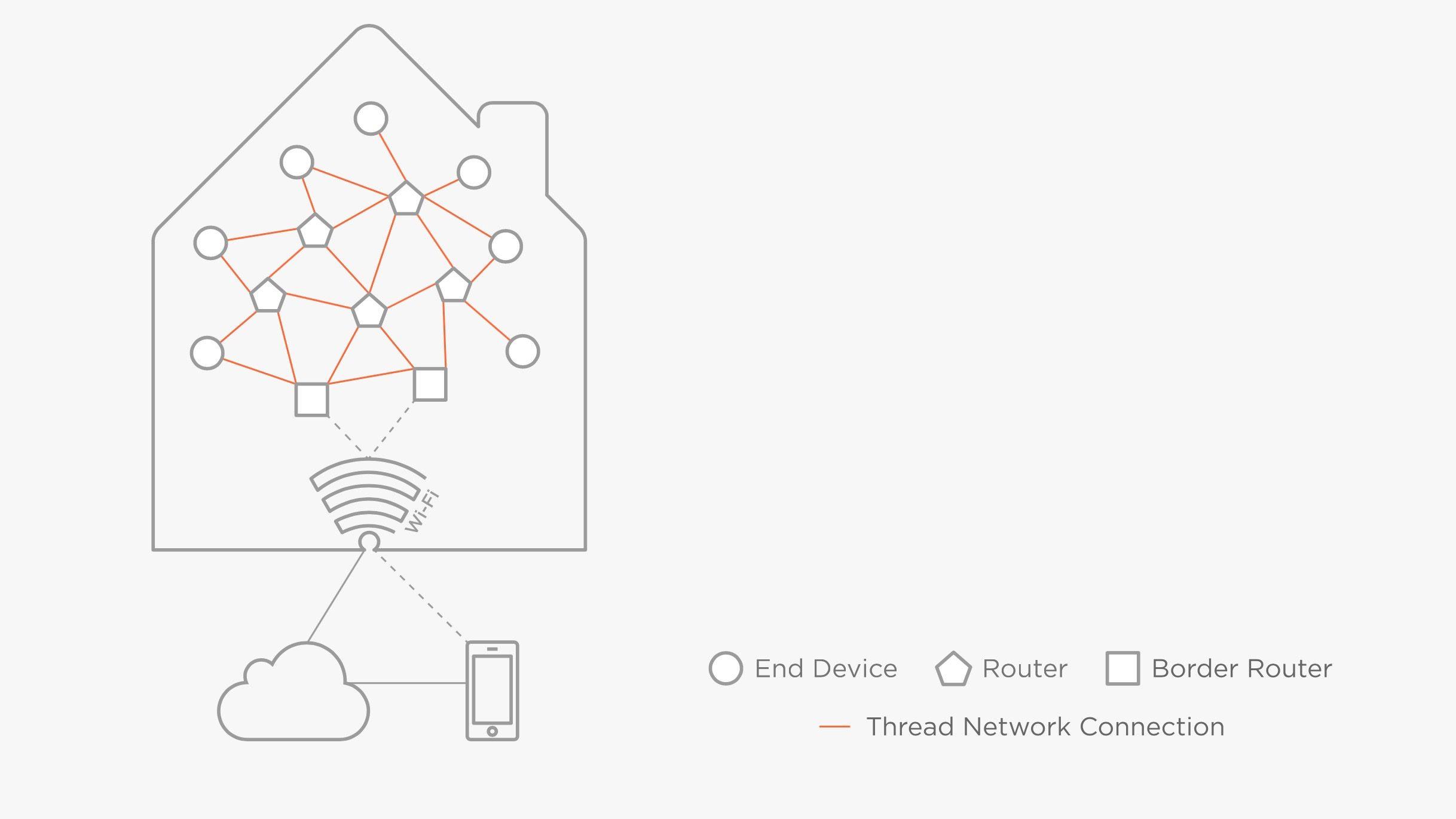 The Thread Group-netwerk.