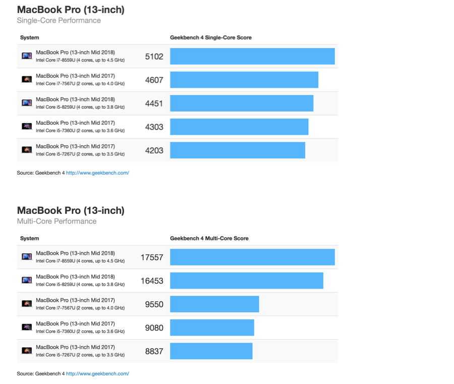 13 inch Macbook Pro prestaties Geekbench Benchmarks