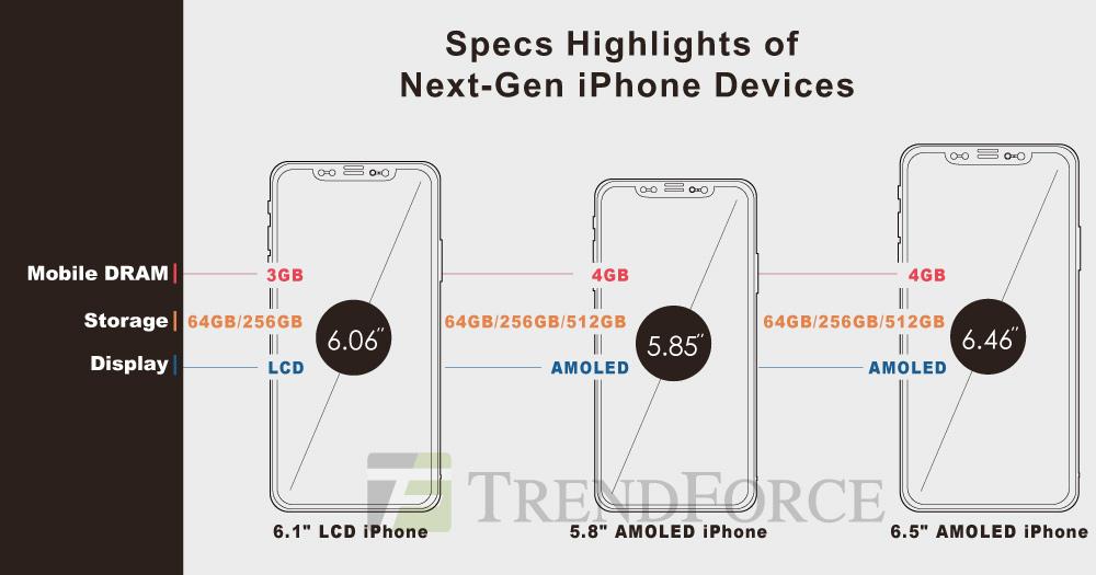 iPhones 2018 volgens Trendforce.