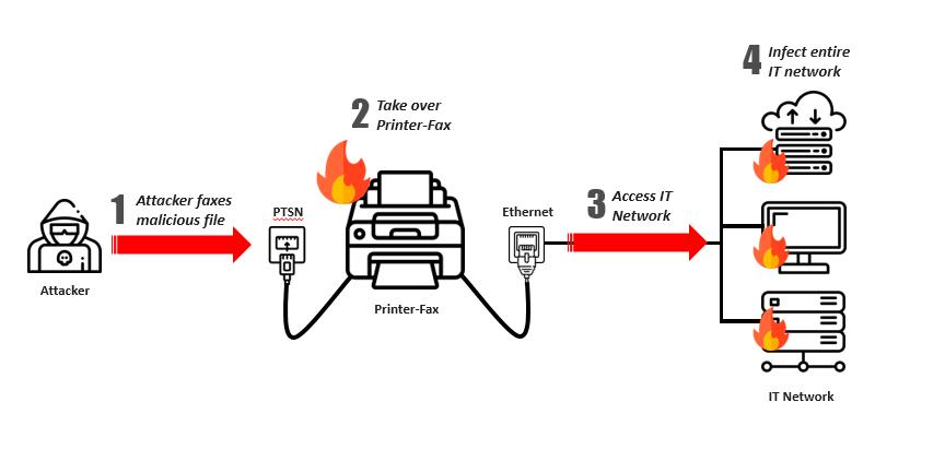 Printer-aanval