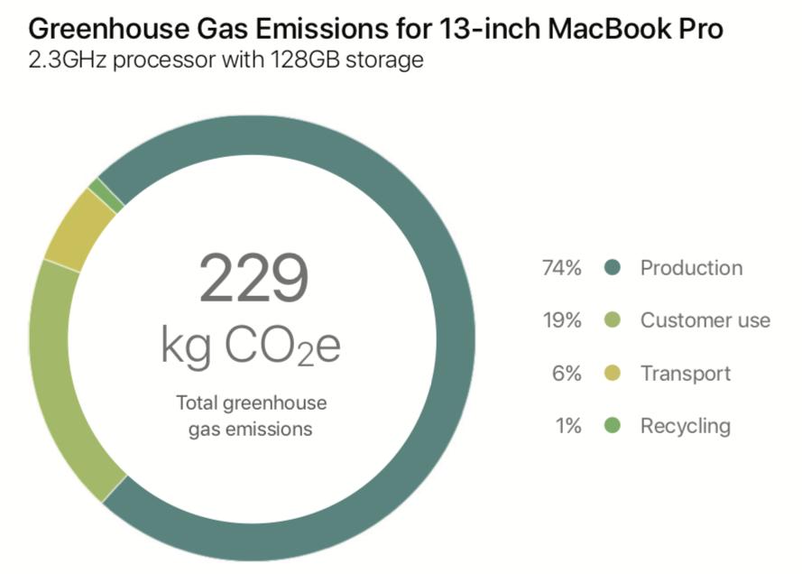 MacBook milieurapport