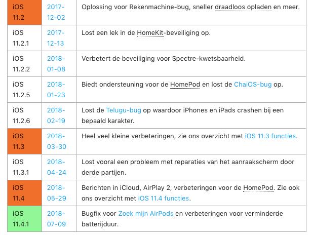 Deel van iOS 11-versies in een tabel.
