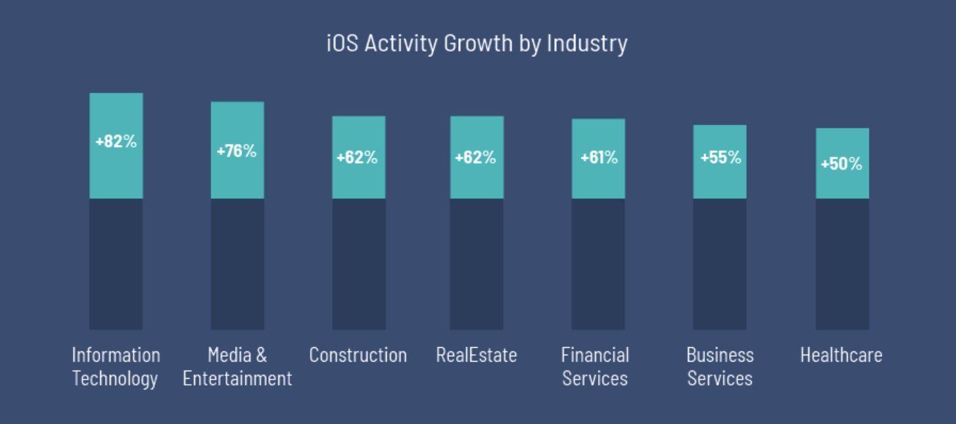 iPhone groei in bedrijfstakken