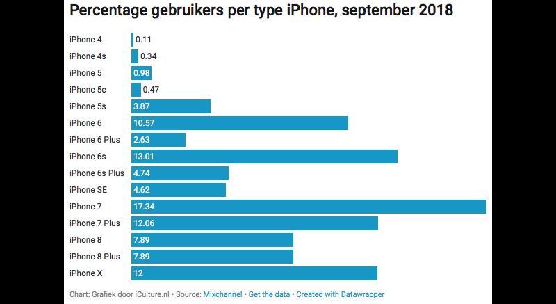 Marktaandeel iPhones Mixpanel 2018