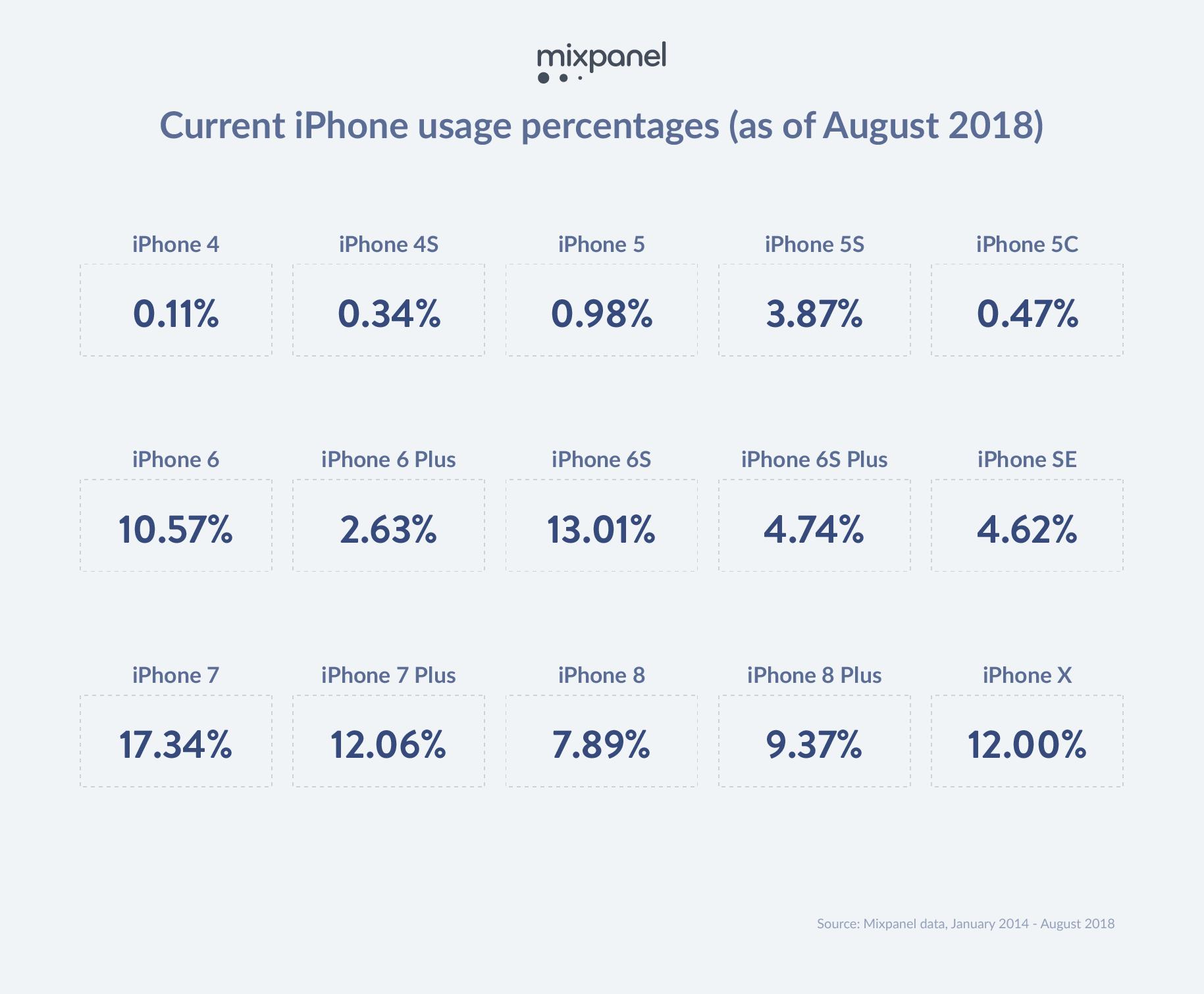 iOS toestellen augustus 2018 Mixpanel