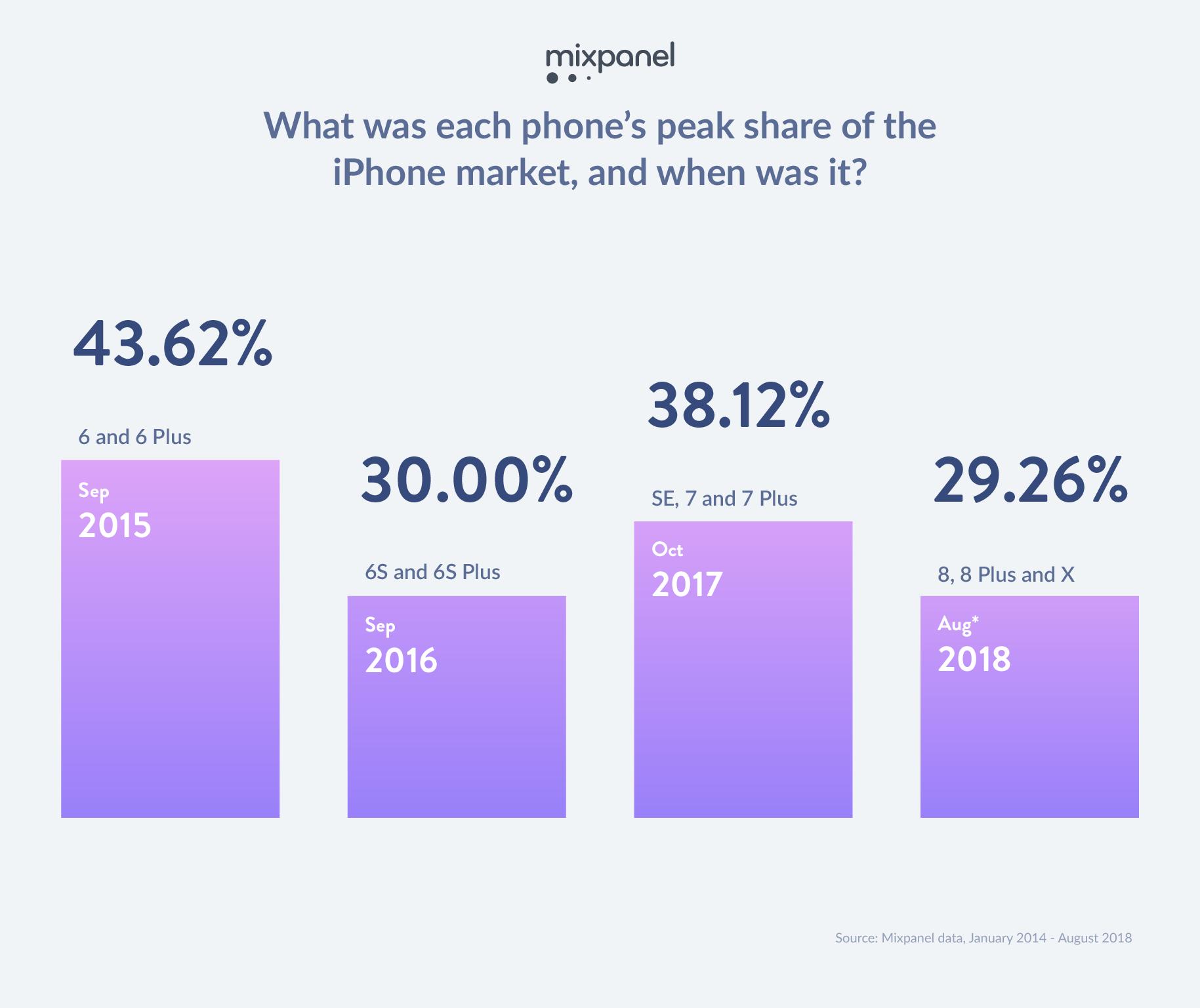 iPhone piek