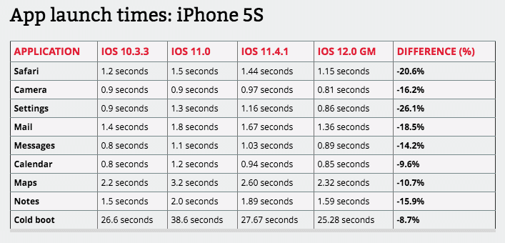 iPhone 5s met iOS 12 performance