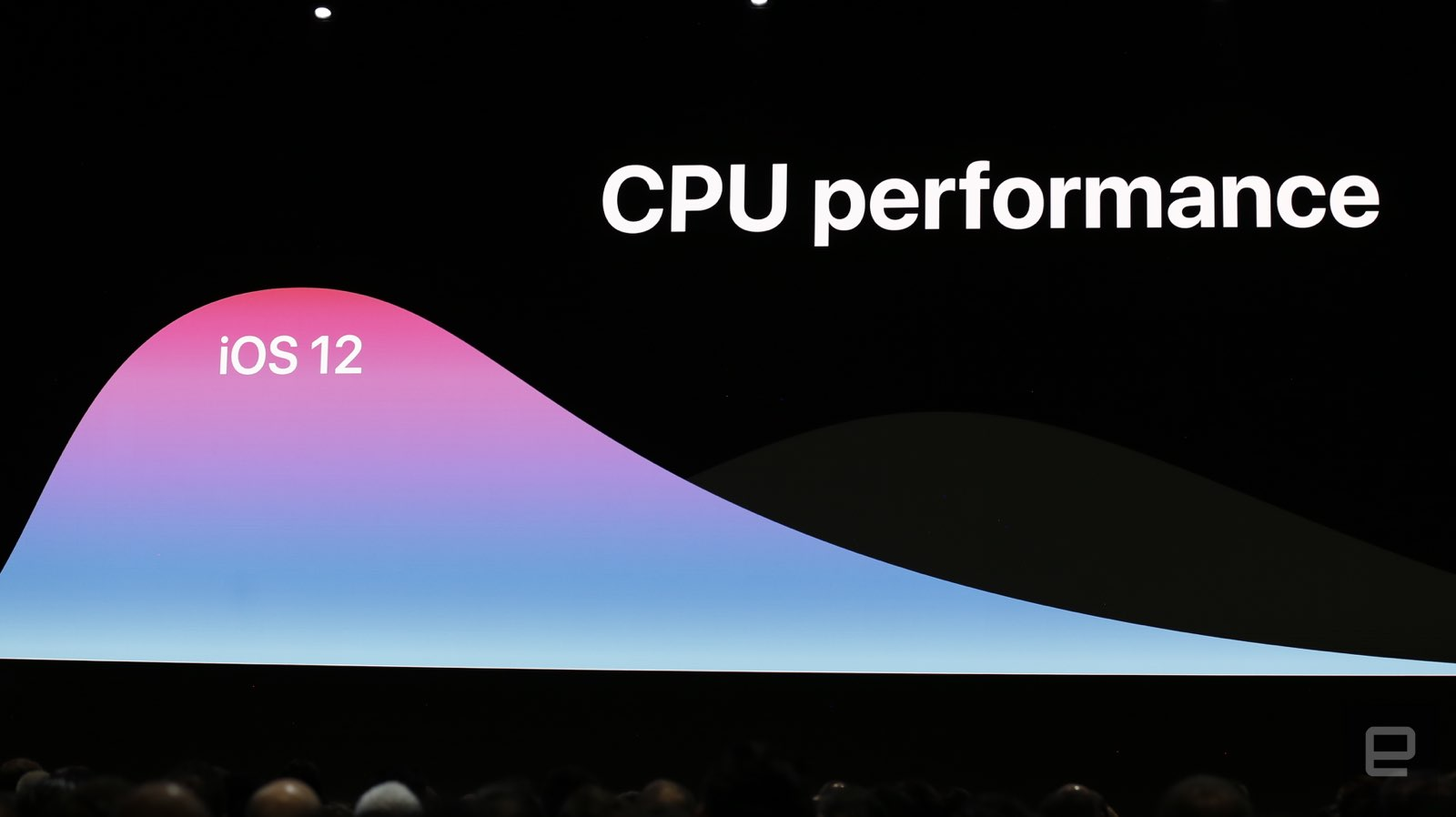 iOS 12 performance
