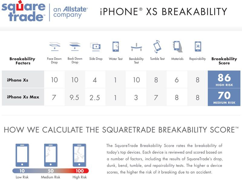 SquareTrade breakability test iPhone XS