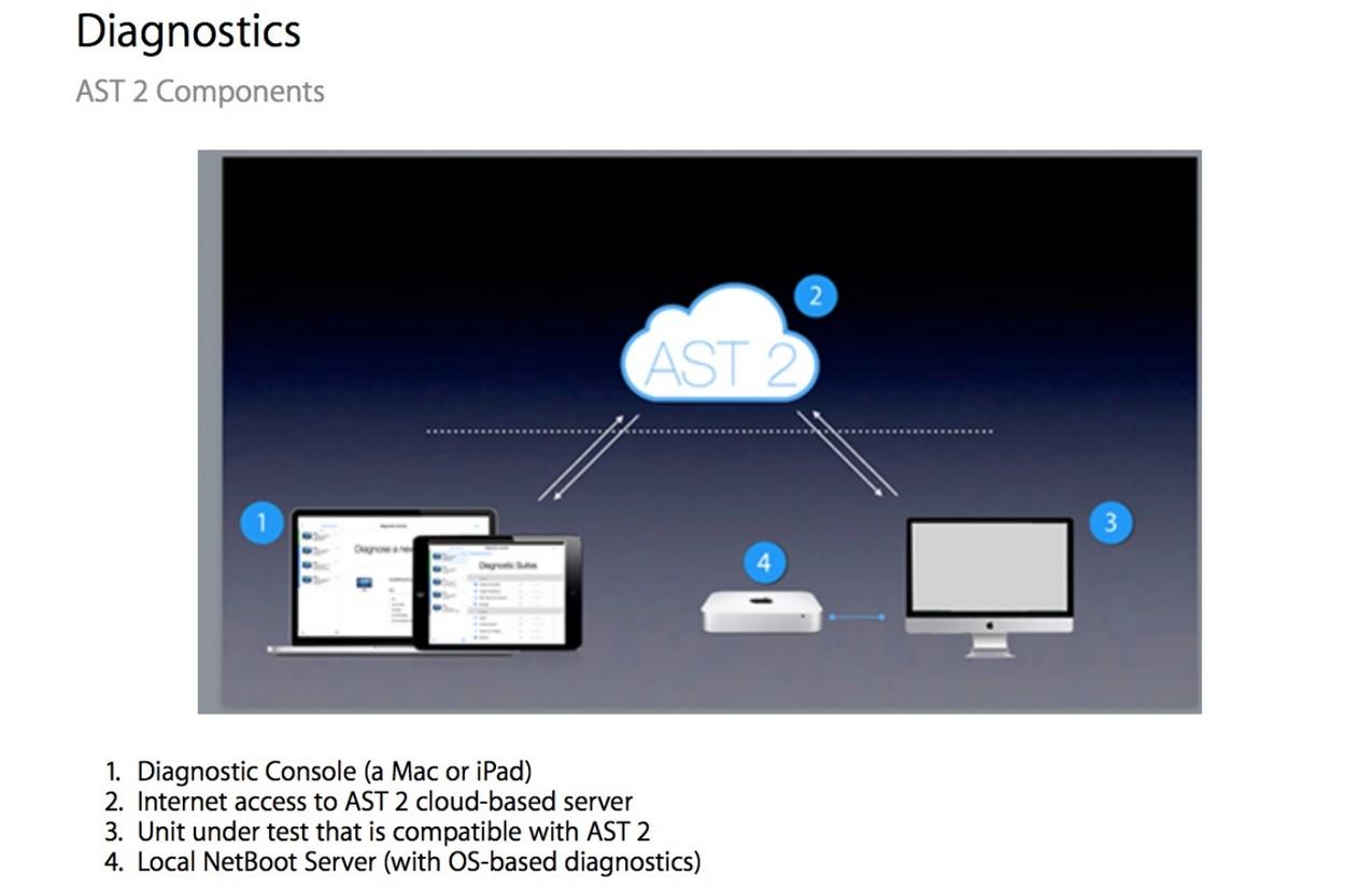 Apple Service Toolkit 2.