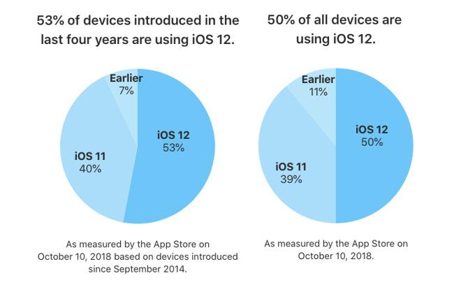 iOS 12 adoptie in oktober 2018
