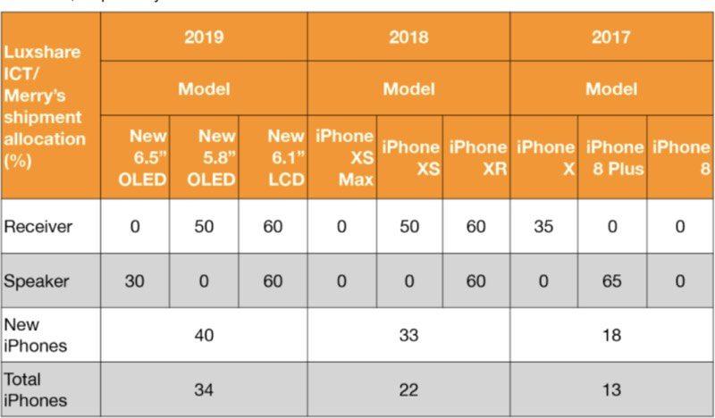 iPhone 2019 voorspelling van Ming-Chi Kuo.