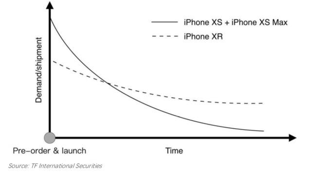 Vraag naar iPhone XR in een grafiek
