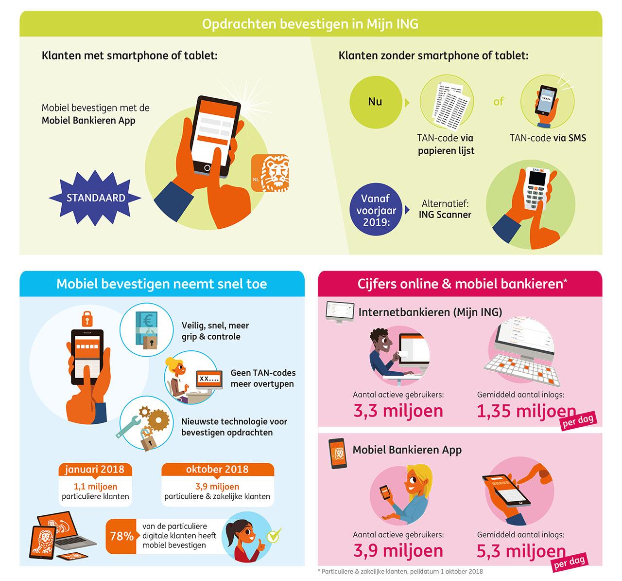 Infographic mobiel bevestigen