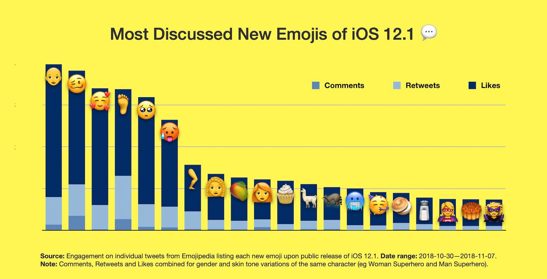 Meest besproken nieuwe emoji in een grafiek.