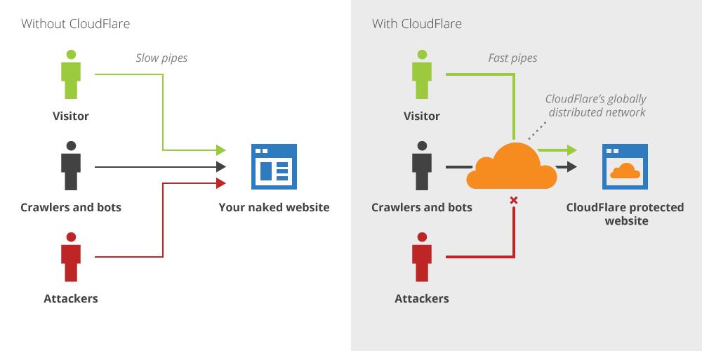 Cloudflare werking