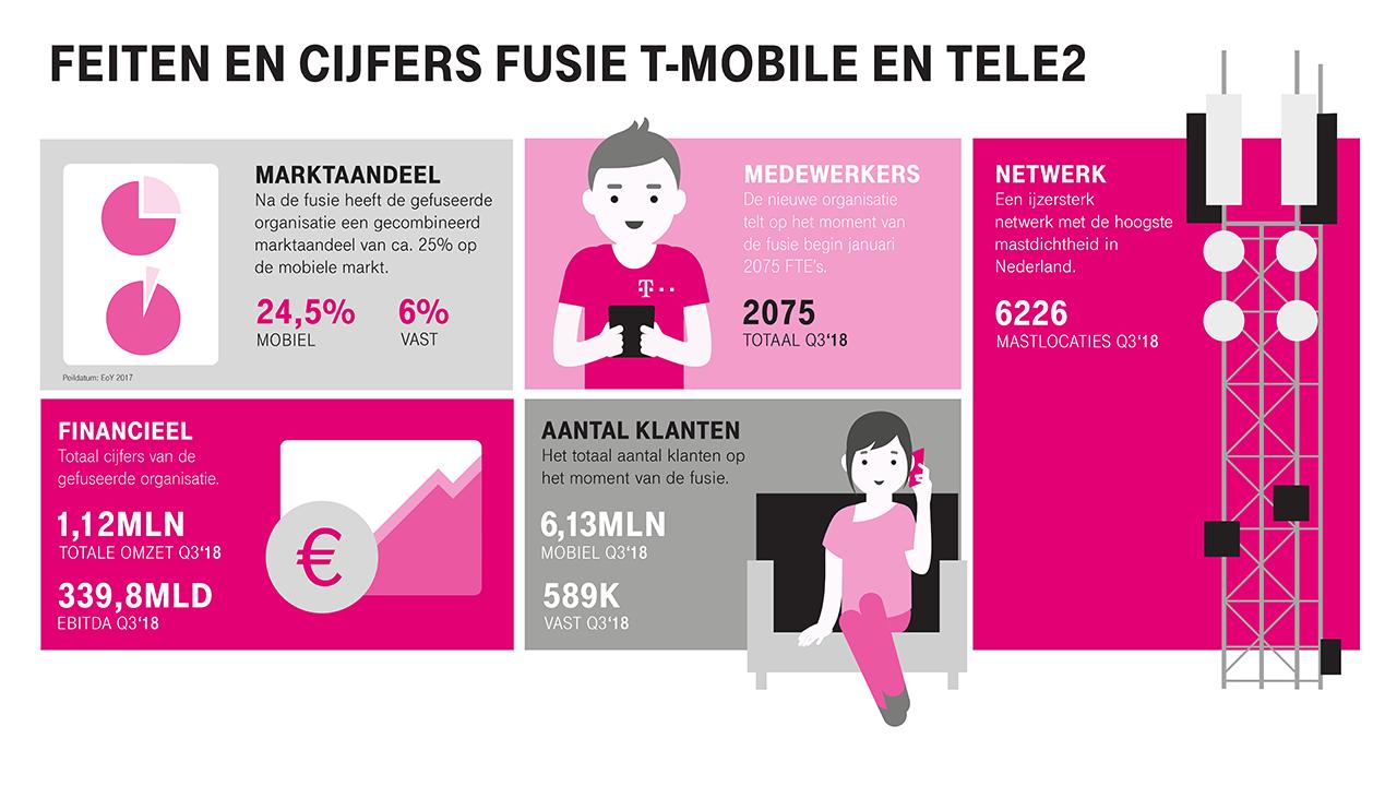 Infographic T-Mobile en Tele2