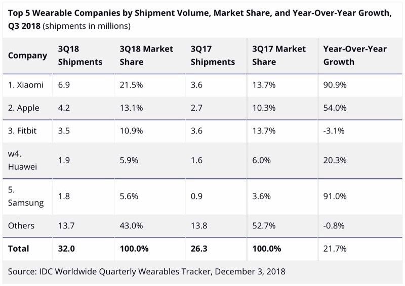 IDC wearables in Q3 2018.