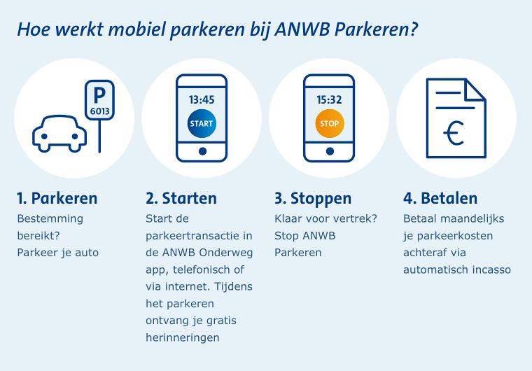 ANWB Parkeren infographic