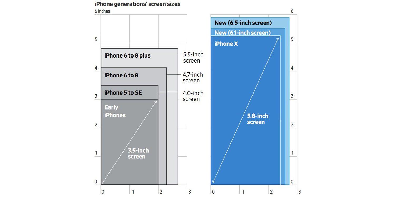 iPhone schermformaten