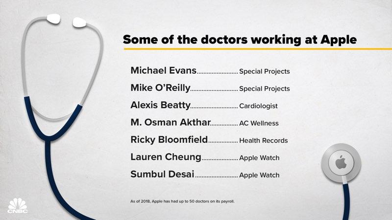 Apple 50 artsen