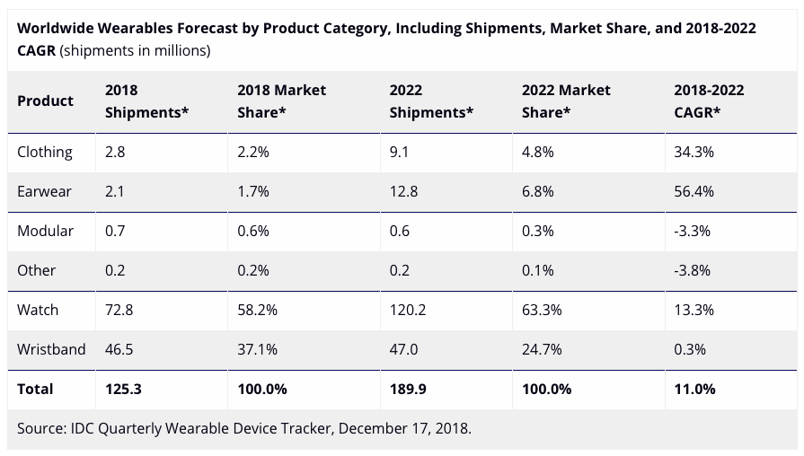 IDC Wearables 2022