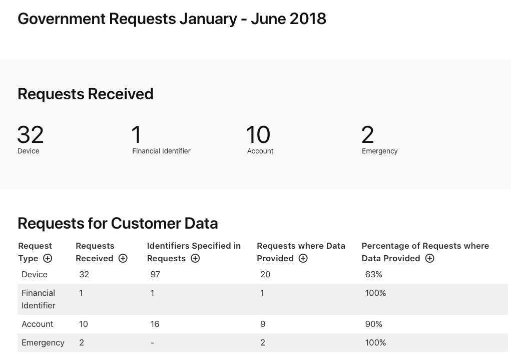 Cijfers transparency report 2018Cijfers transparency report 2018