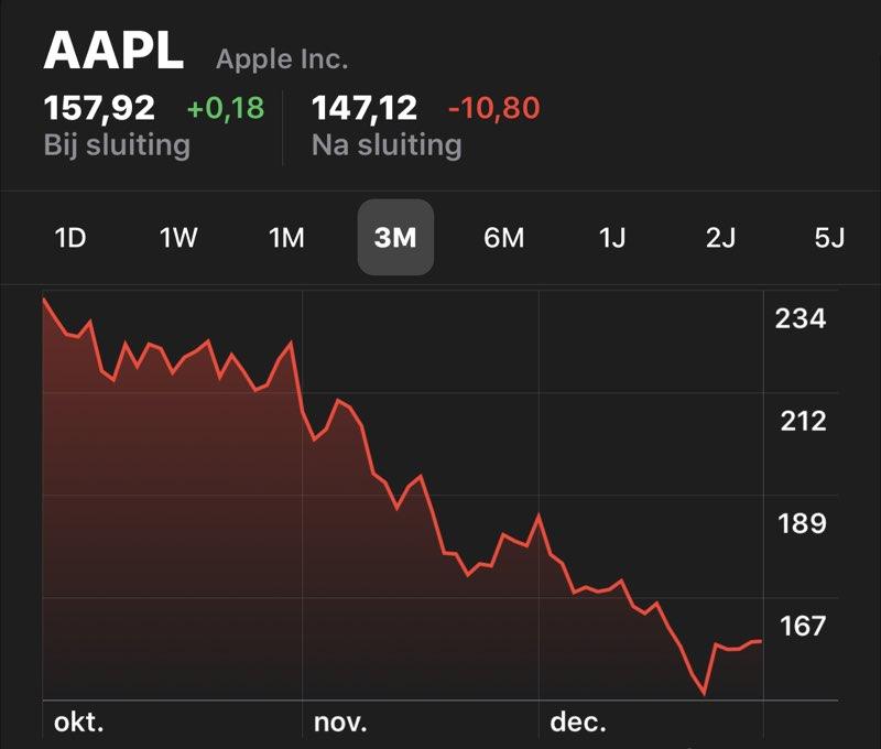Apple-aandelenkoers