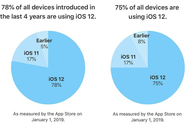 Gebruik van iOS 12 op 78% van recente toestellen.