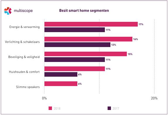 Onderzoek naar smart home bezit in Nederland in 2018.