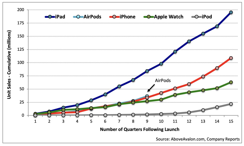 AirPods verkopen cumulatieve grafiek.