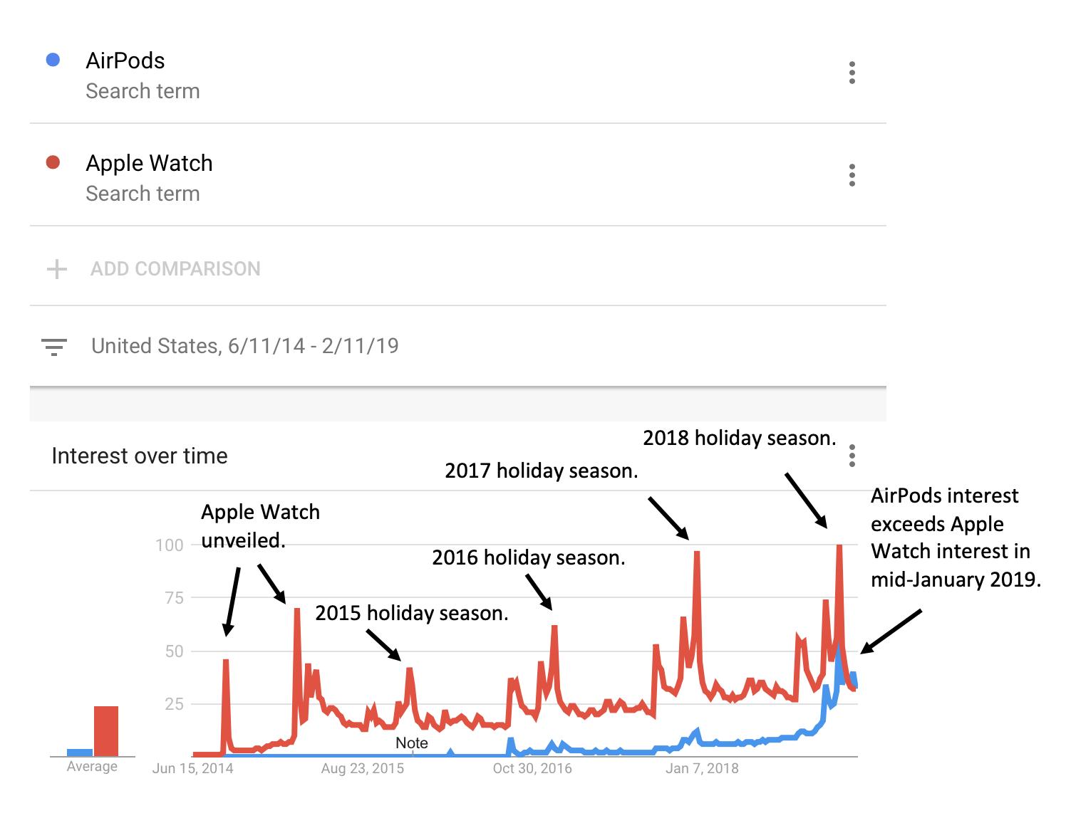 AirPods zoekacties volgens Google Trends.