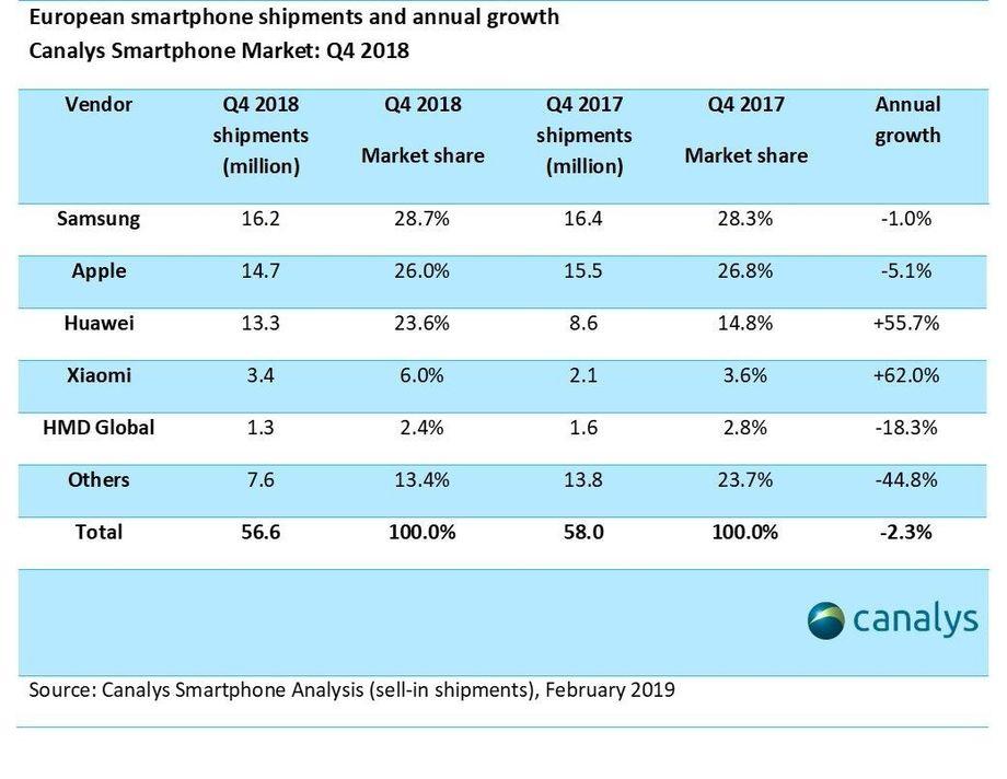 Canalys smartphone markt Europa