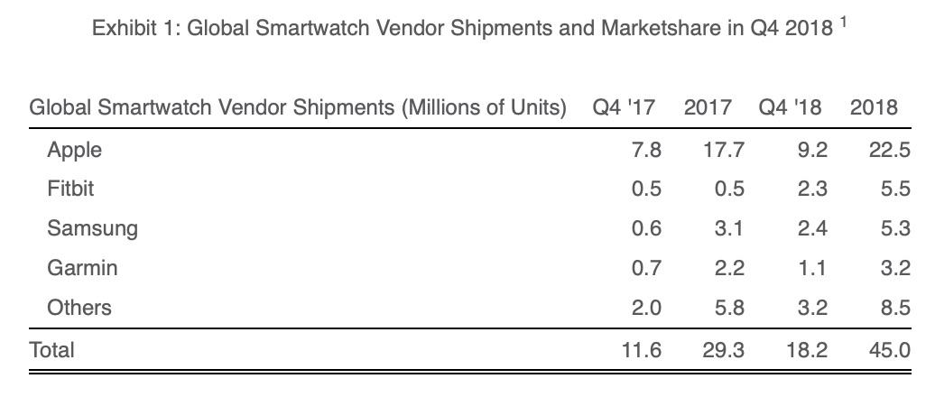 Smartwatch verkopen in 2018.