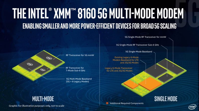 Intel XMM 8160 modem