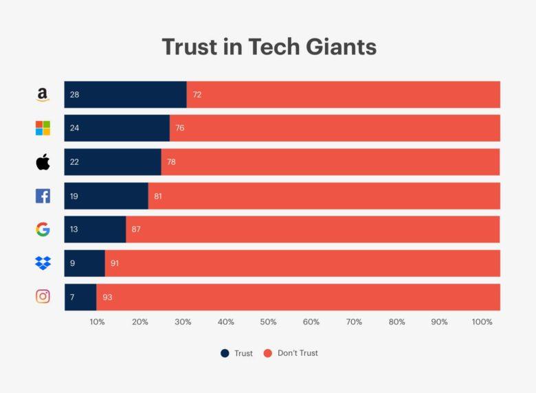 Vertrouwen techbedrijven