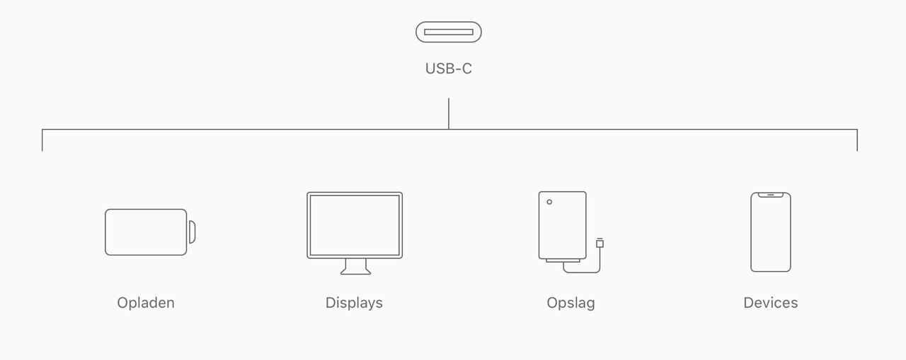 USB-C vs Thunderbolt 3