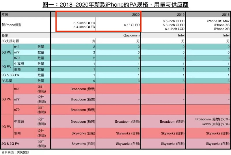 Kuo 2020 iPhones